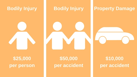 What Does Car Insurance Liability Cover?