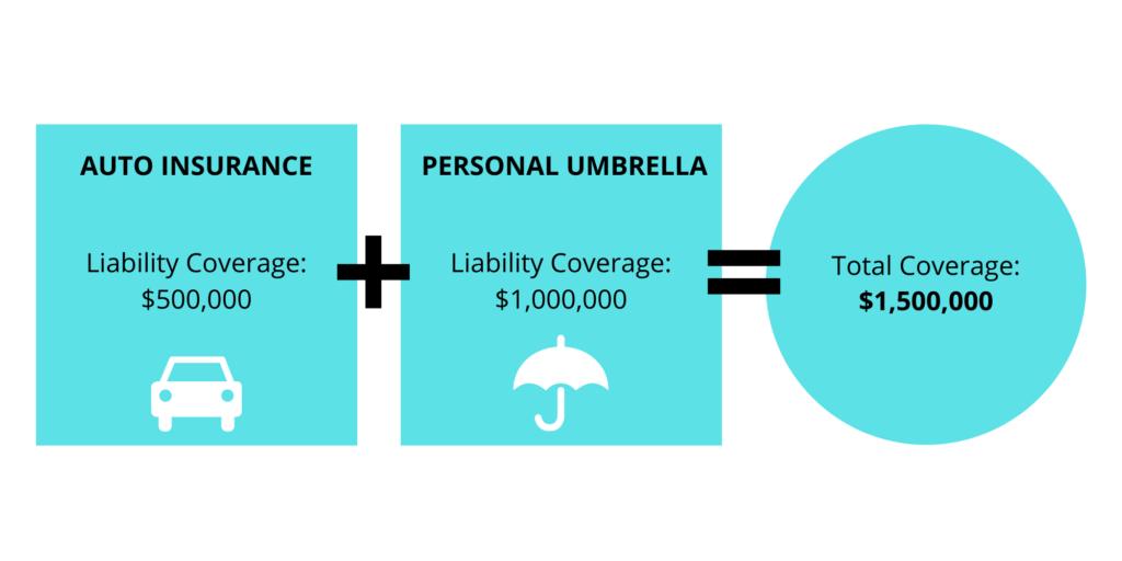 Personal Liability Umbrella